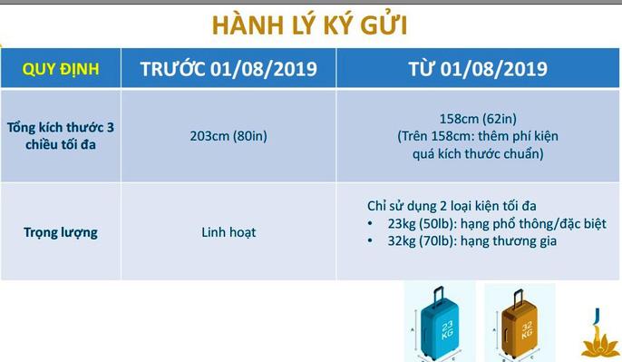 Quy định hành lý 2019 mới của Vietnam Airlines về hành lý ký gửi