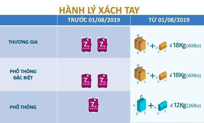 Quy định hành lý xách tay 2019 của Vietnam Airlines